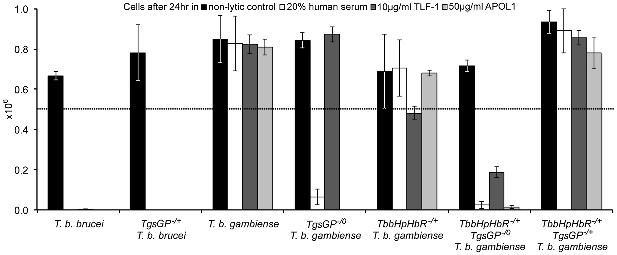 TgsGP is essential for resistance to human serum in <i>T. b. gambiense.</i>