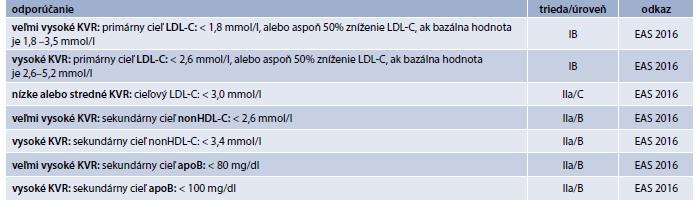Terapeutické ciele LDL-C