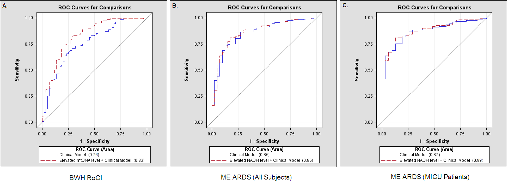 Receiver operating characteristic curves, mtDNA, and death in ICU patients.