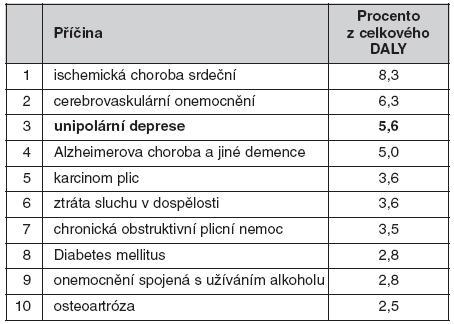 Deset hlavních příčin pracovní neschopnosti způsobené onemocněním nebo předčasným úmrtím posuzovaných podle roků života ztracených plus roků žitých v neschopnosti (disability-adjusted life years – DALY) v roce 2001 v hospodářsky vyspělých zemích (5)