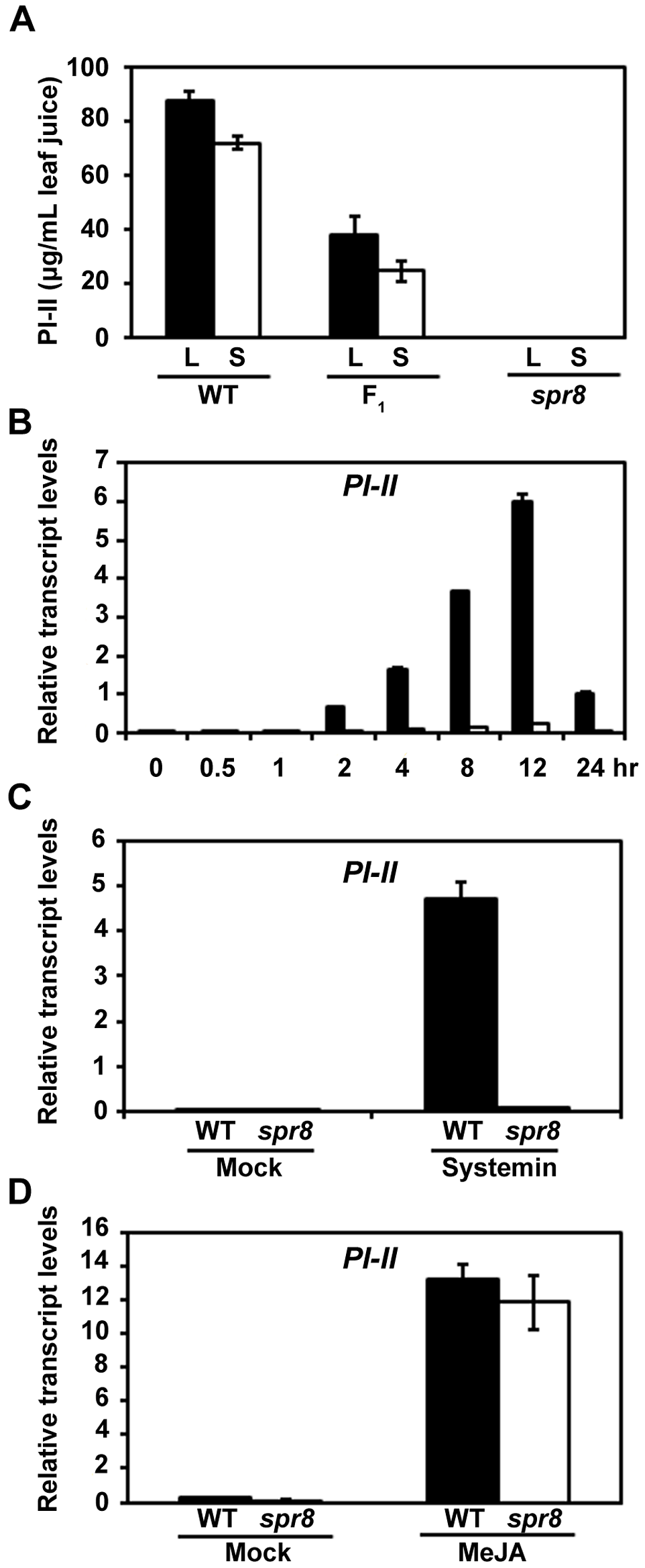 <i>spr8</i> impairs the wound-induced expression of PI-II.
