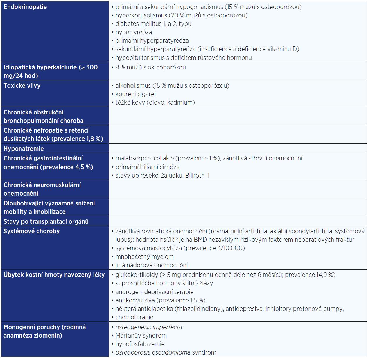 Etiologie sekundární osteoporózy u mužů <em>(podle: 22, 36, 95–97)</em>