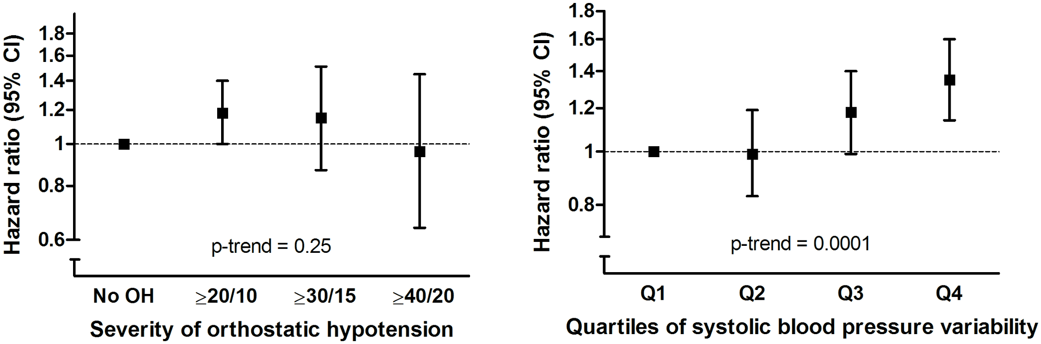 Risk of dementia in relation to severity of orthostatic blood pressure drop (in mm Hg) and quartiles of systolic blood pressure variability.