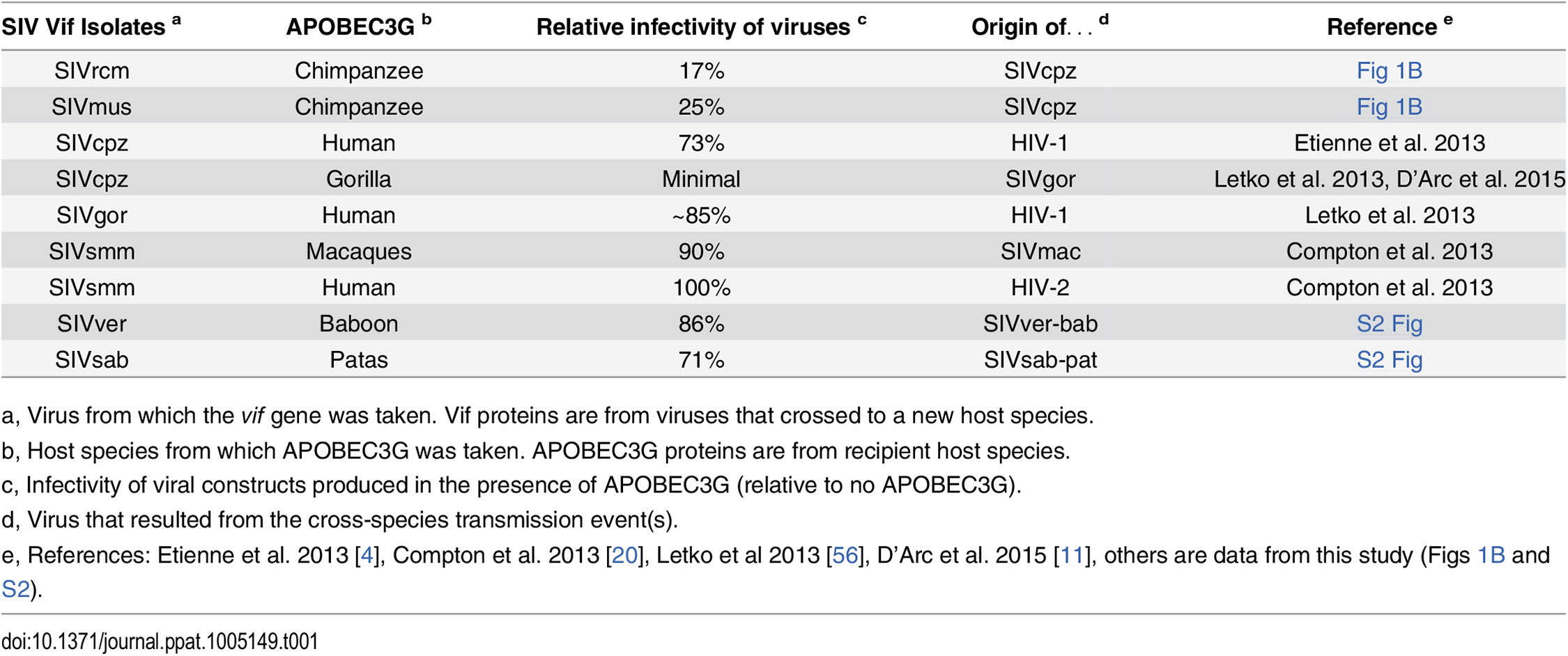 All viruses that naturally jumped the species barrier had some capacity to antagonize the new species APOBEC3G.