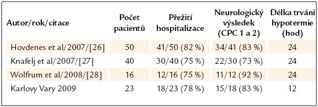 Srovnání s ostatními skupinami pacientů s VF/STEMI/PCI.