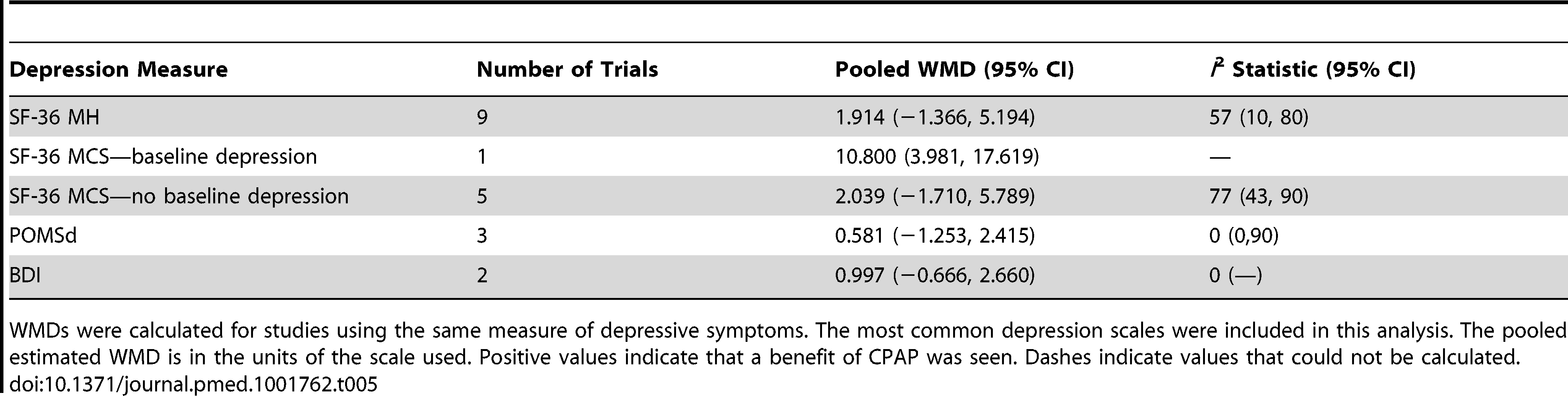 Pooled weighted mean differences in depression score for CPAP treatment.