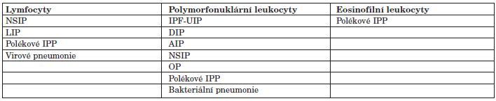 Rozdělení IPP u SOP dle převahy buněčných populací v BALT.