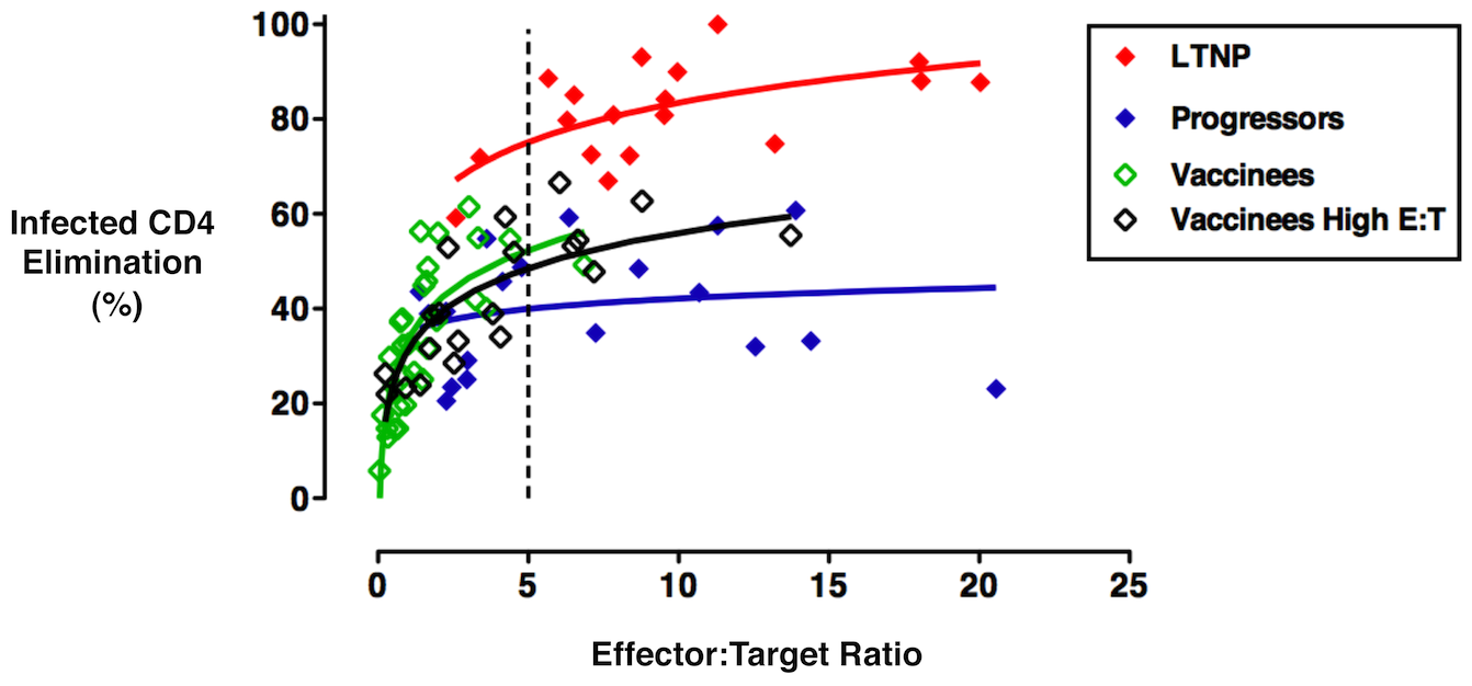 The HIV-specific CD8<sup><b>+</b></sup> T-cells of Ad5/HIV vaccinees exhibited per-cell cytotoxic capacity that was significantly lower than that of LTNP but only somewhat higher than that of progressors.