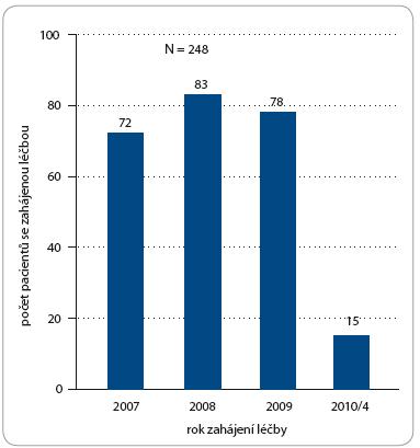 Počet léčených pacientů – rok zahájení léčby Nexavarem<sup>®</sup>.