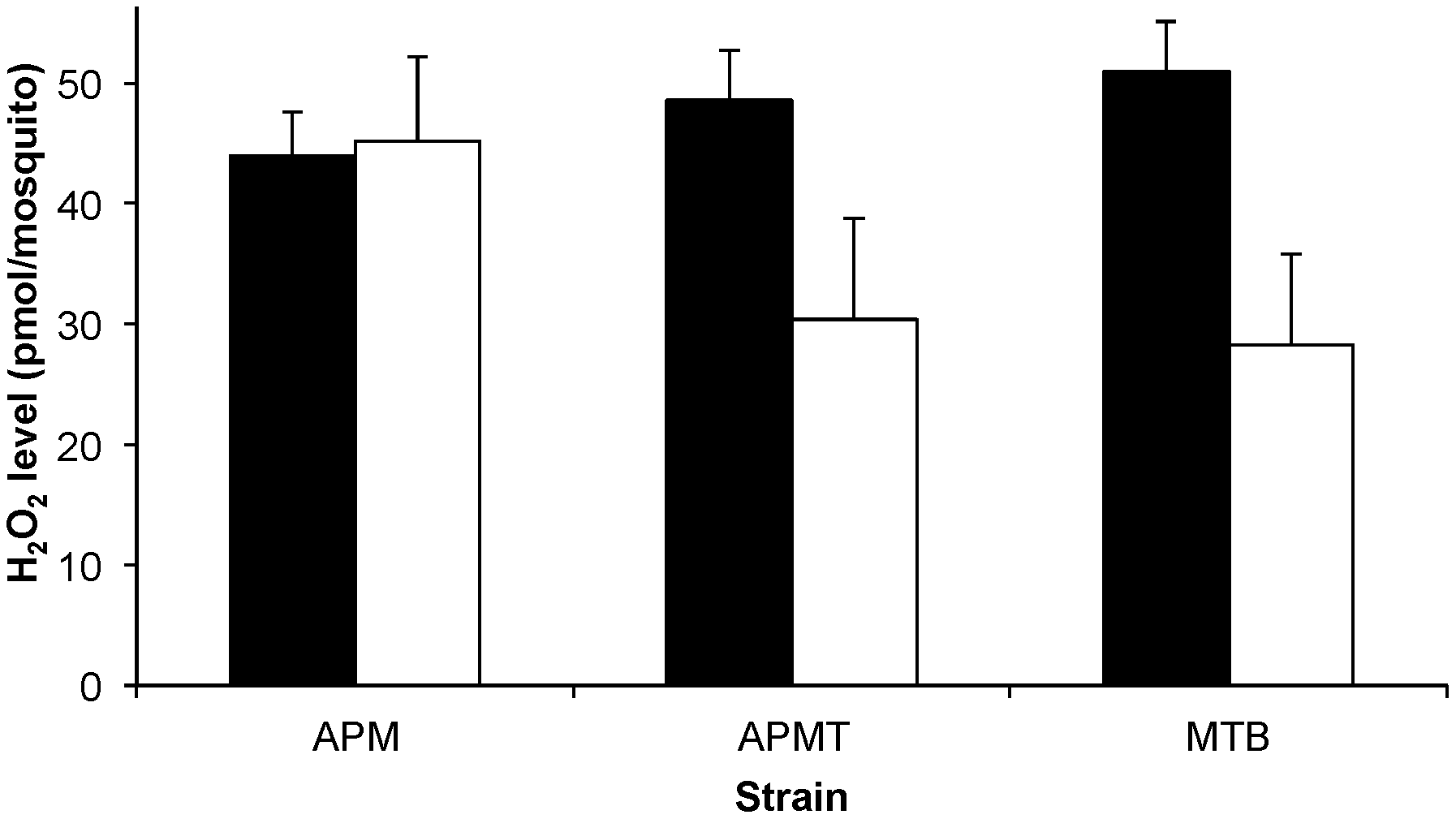 ROS levels in <i>Ae. polynesiensis</i> strains.