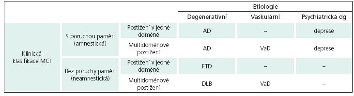 Typy mírné kognitivní poruchy (MCI) [15].