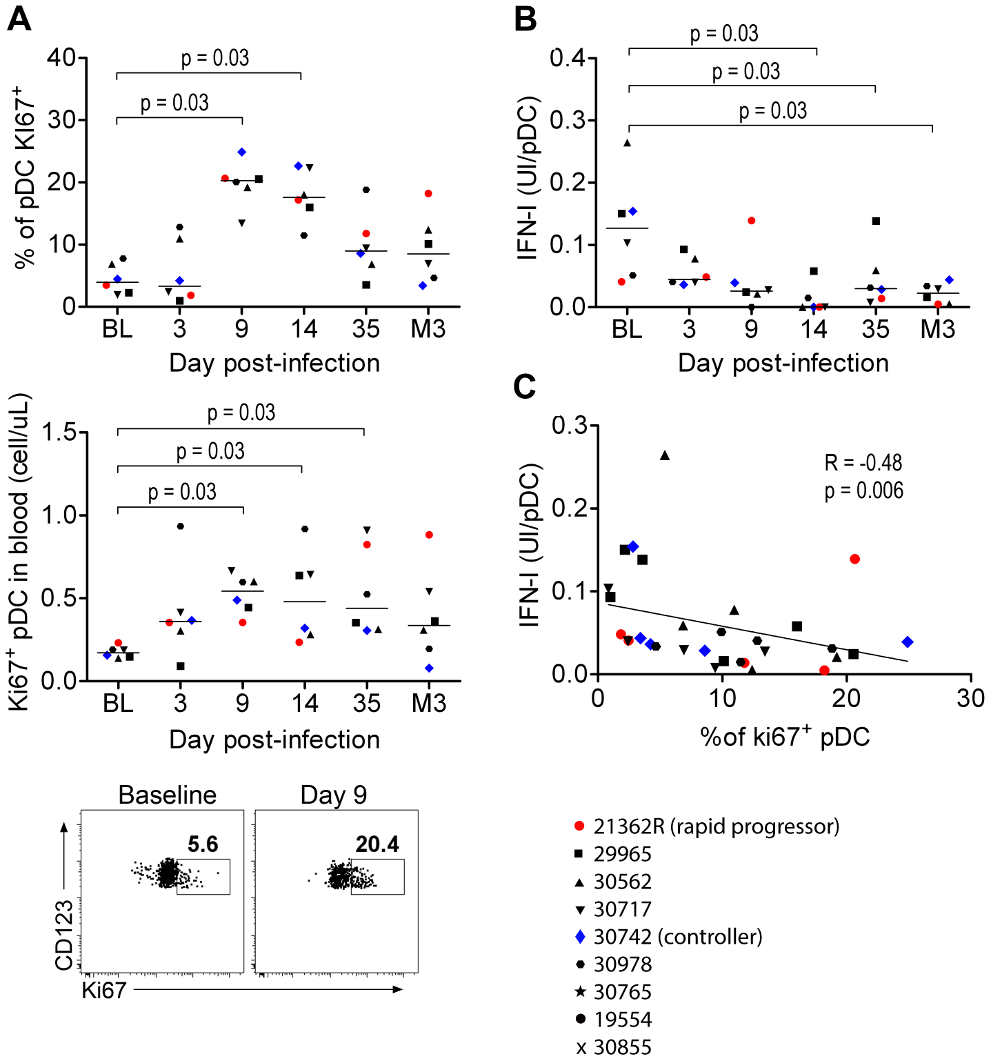Circulating PDC show decreased responses to SIV inversely correlated with the increased prevalence of Ki67<sup>+</sup> pDC precursors.