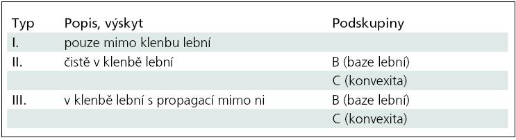 Klasifikace extradurálních meningeomů [6].