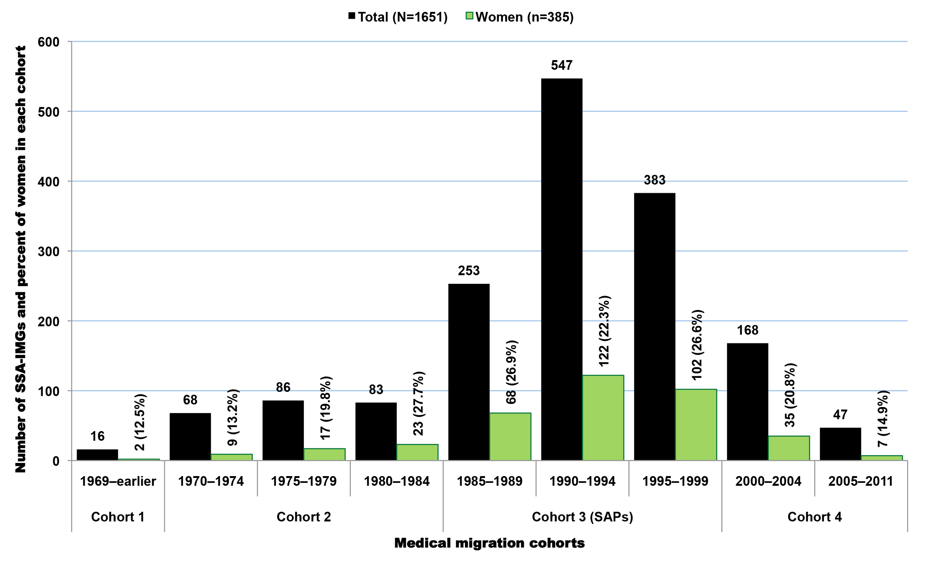 Emigration trends among Sub-Saharan African-trained medical graduates with complete birth country data in the 2011 AMA Physician Masterfile.