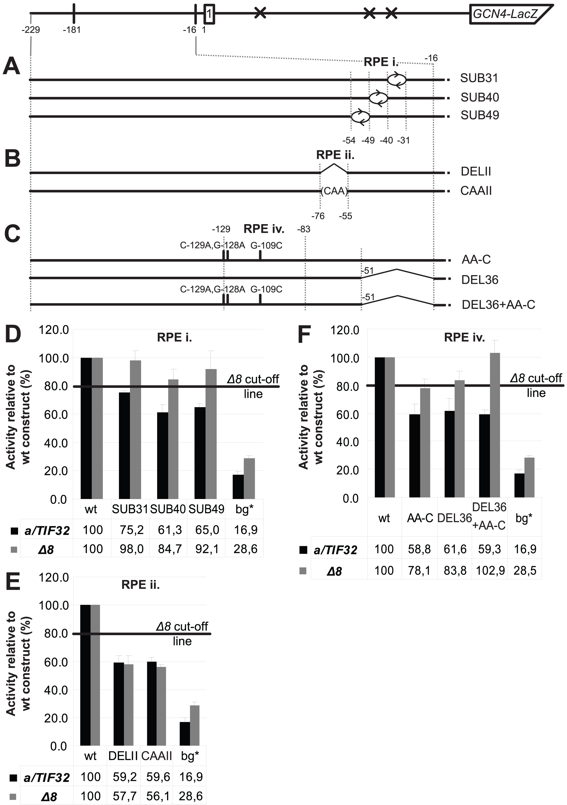 Identification of the forth REI-promoting element within the 5′ enhancer that acts in synergy with the RPE i. in the a/TIF32-NTD–dependent manner.