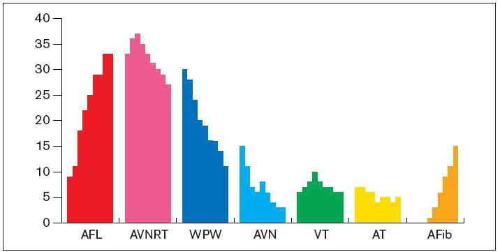 Vývoj spektra ablačních výkonů v letech 1997–2005. Údaje jsou v procentech. Použité zkratky jako u grafu 2.
