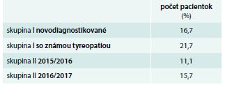 Počet pacientok (%) – patológia v gravidite