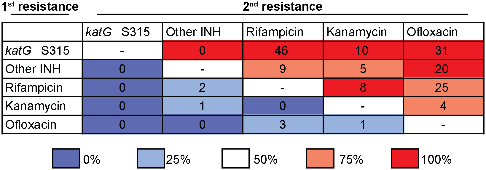Isoniazid resistance is the first step towards drug resistance.