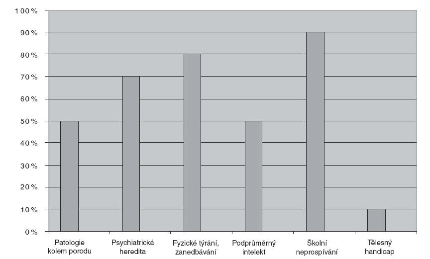 Rizikové faktory pro rozvoj sexuální delikvence.
