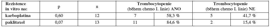 Výskyt trombocytopenie v průběhu chemoterapie první linie v závislosti na primární rezistenci/senzitivitě in vitro na karboplatinu a paklitaxel