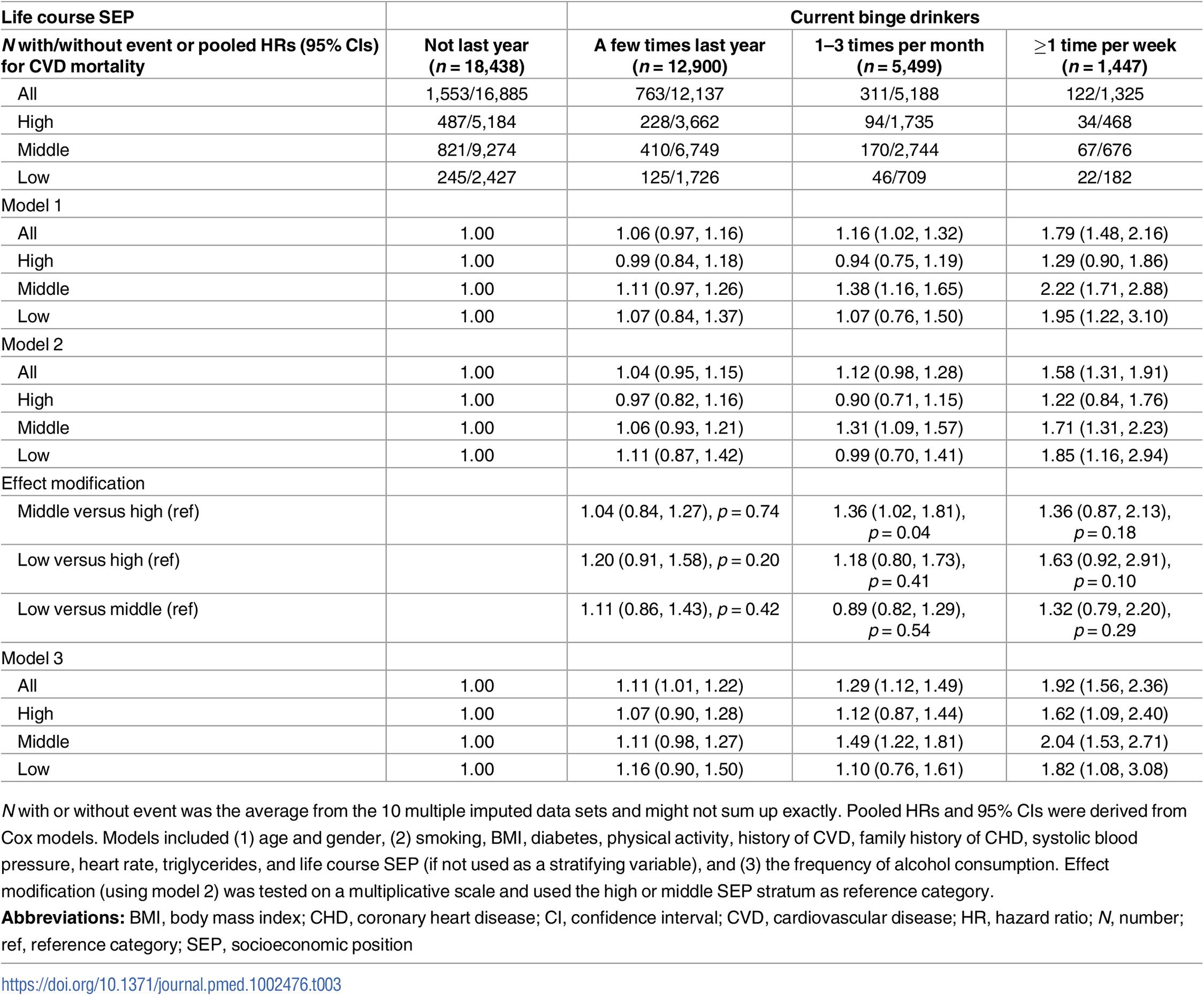 Cardiovascular mortality according to heavy drinking episodes using multiple imputation (<i>n</i> = 38,284).
