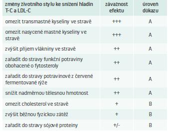Tab. Vliv specifických změn životního stylu na změny hladin krevních lipidů