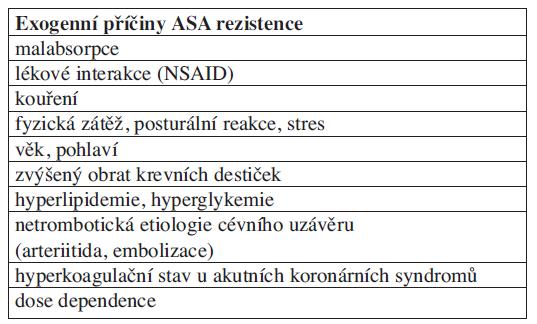 Exogenní příčiny selhávání protidestičkové terapie ASA.