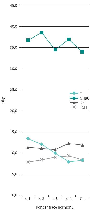 Dynamika sérových koncentrací hormonů v závislosti na délce hemodialýzy Graph 1. Dynamics of serum concentration of hormones depending on the time on haemodialysis
