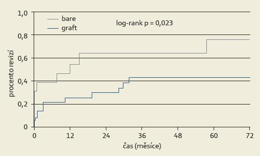 Kumulativní Kaplan-Meierova křivka primární průchodnosti TIPS pro BCS v závislosti na použitém stentu. Graph 4. Cumulative Kaplan-Meier curve for the primary patency of TIPS for depending on the type of stent.