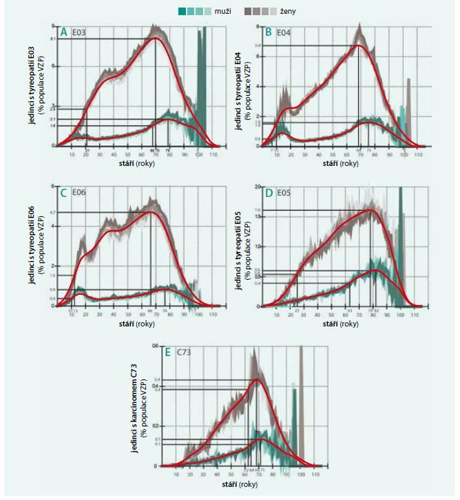 Distribuce některých četnějších tyreopatií s kódem diagnózy E03 (část A), E04 (část B), E06 (část C), E05 (část D) a s diagnózou C73 – karcinom štítné žlázy (část E) včetně jejich poddiagnóz a unikátního rodného čísla za období let 2012–2015