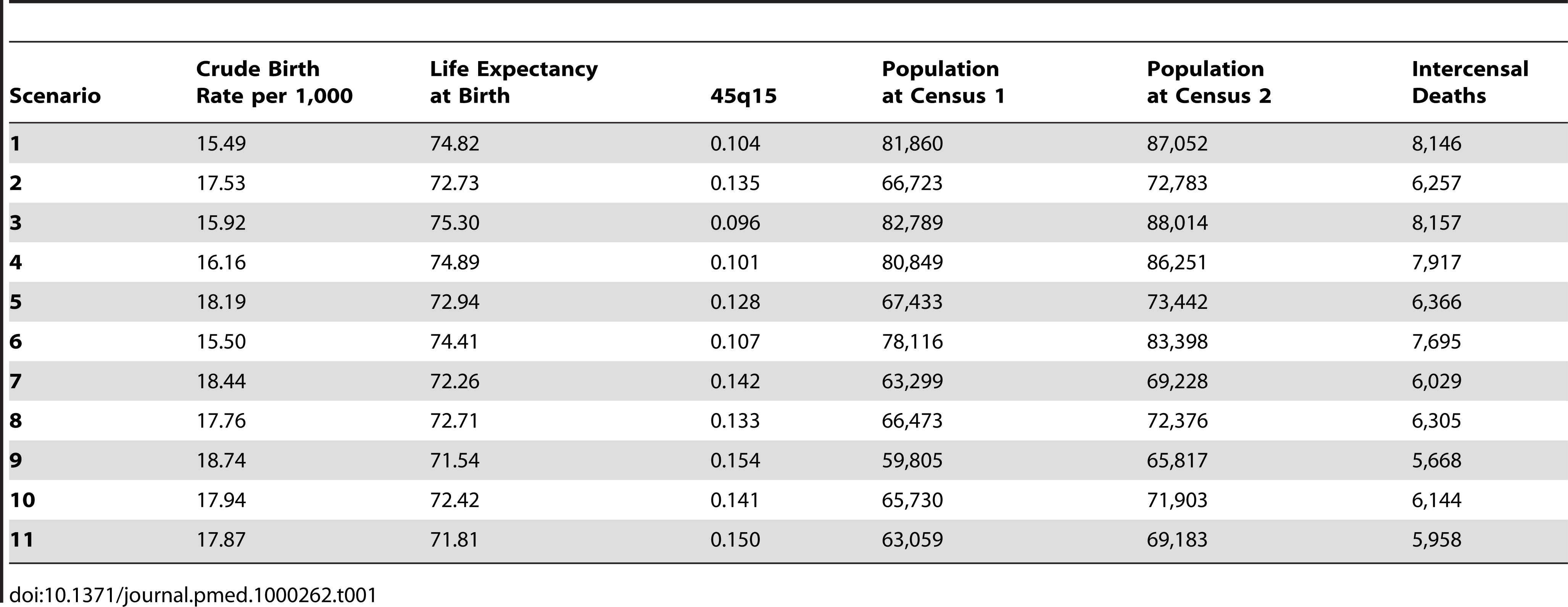 Mortality and fertility levels and trends in the simulations.