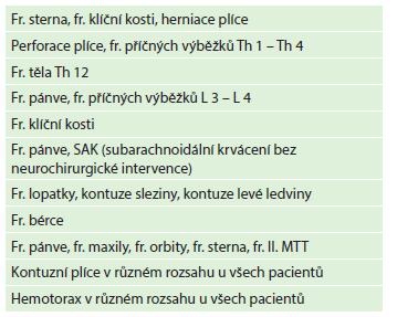Přidružené diagnózy Tab. 4: Other diagnoses