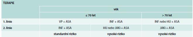 Terapie PV dle doporučení Central European Myeloproliferative Neoplasm Organisation (CEMPO)