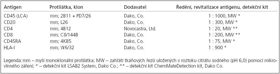 Protilátky použité pro imunohistochemickou analýzu.