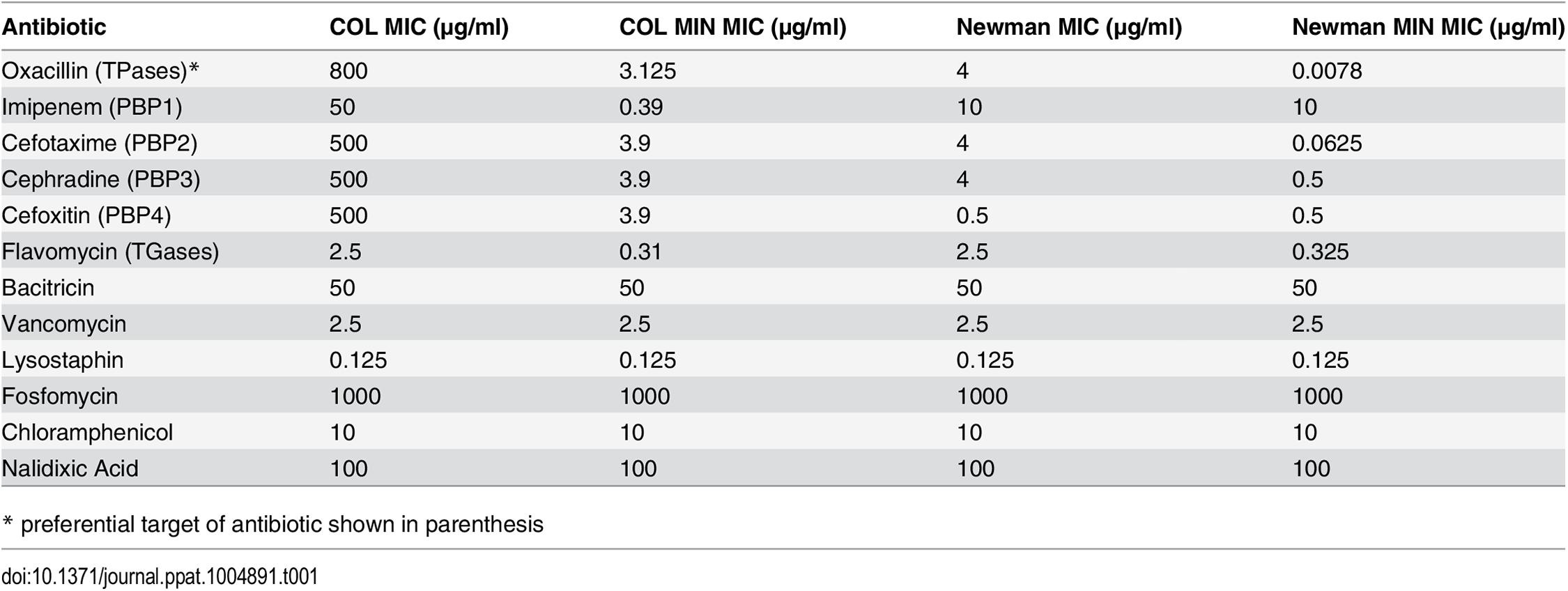 MICs of antibiotics for parental and mutant strains.