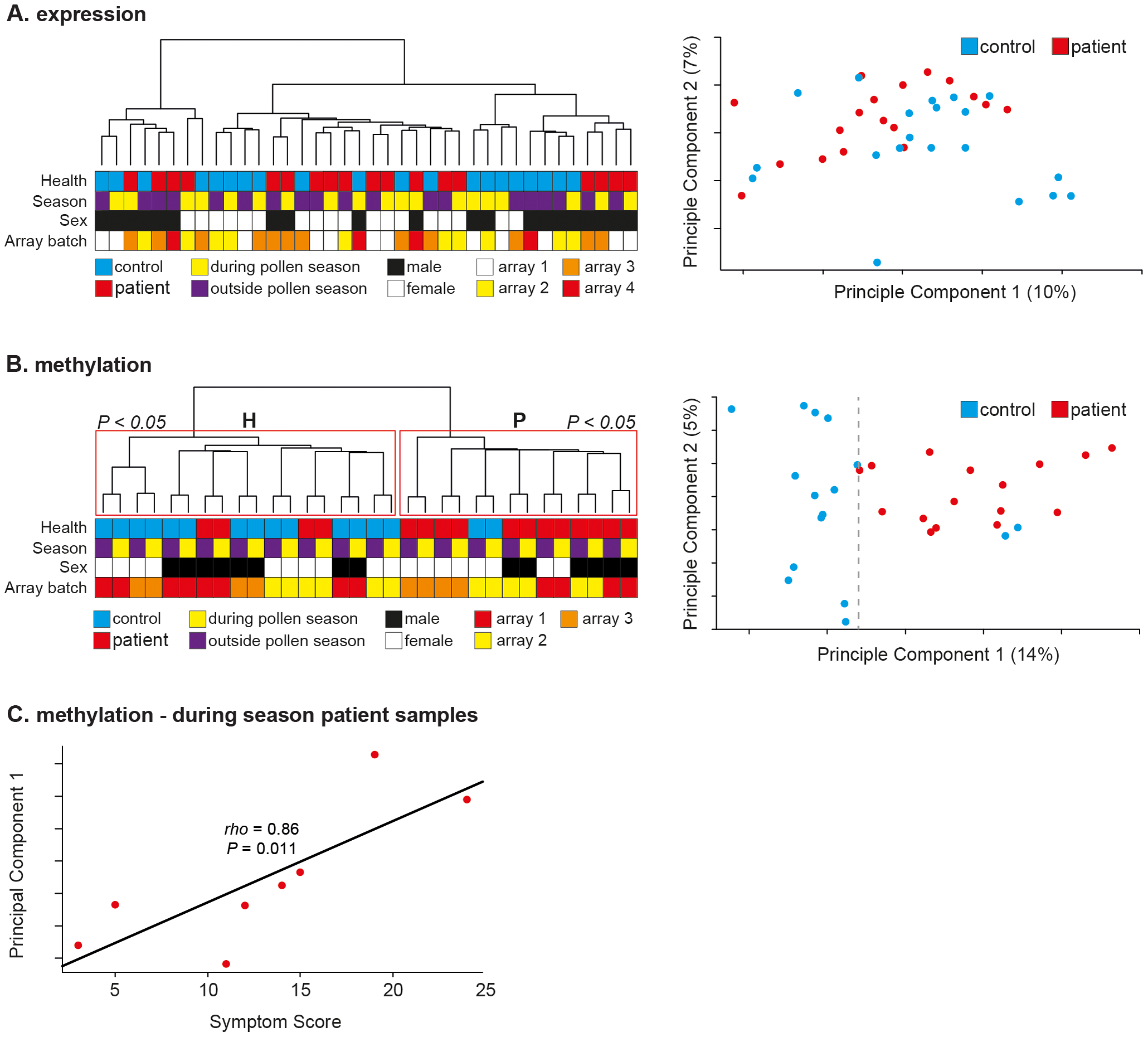 <i>In vivo</i> CD4<sup>+</sup> T-cell methylation separates patients from controls during and outside the pollen season.