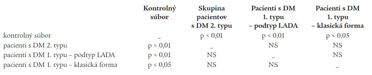 Štatistická významnosť vo výskyte AITD medzi jednotlivými skupinami pacientov s DM (skupina pacientov s DM 1. typ – klasická forma, skupina pacientov s DM 1. typ – podtyp LADA, skupina pacientov s DM 2. typu) a kontrolným súborom nediabetikov z práce Matějková-Běhanová et al (n = 105) [5].