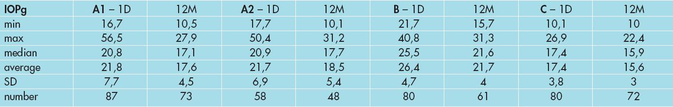 Vývoj nitroočního tlaku IOPg ve skupině A1, A2, B a C.