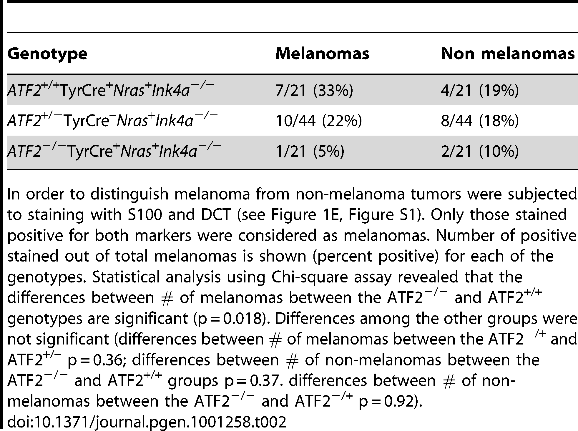 Tumors positive for melanoma markers S100 and DCT.