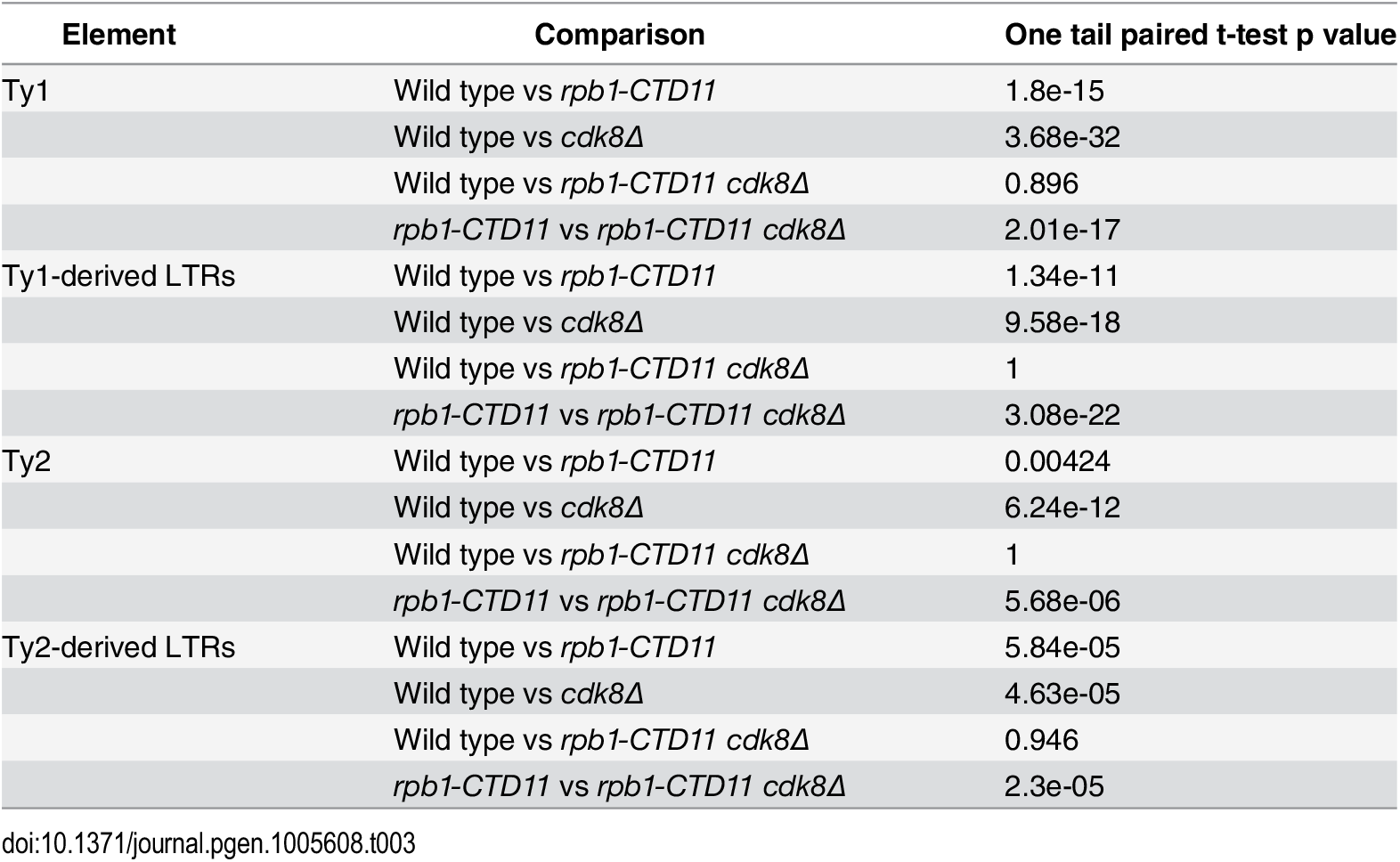 Paired t-test p values comparing the levels of RNAPII at Ty1 and Ty2 retrotransposons and Ty-derived LTRs.