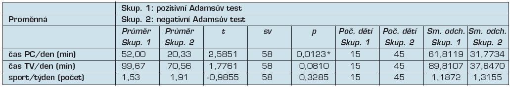 T-testy k porovnání aktivit ve volném čase u dvou skupin dětí (pozitivní a negativní Adamsův test)