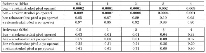 a. Statistická významnost změn vzdušného vedení před a po operaci podle rekonstrukce zadní stěny zvukovodu. b. Statistická významnost změn kostního vedení před a po operaci podle rekonstrukce zadní stěny zvukovodu.
