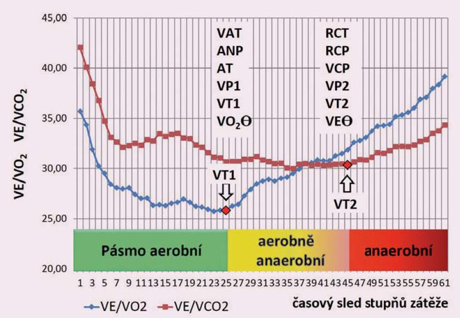 Názvoslovné ekvivalenty ventilačních prahů stanovených při spiroergometrickém vyšetření.