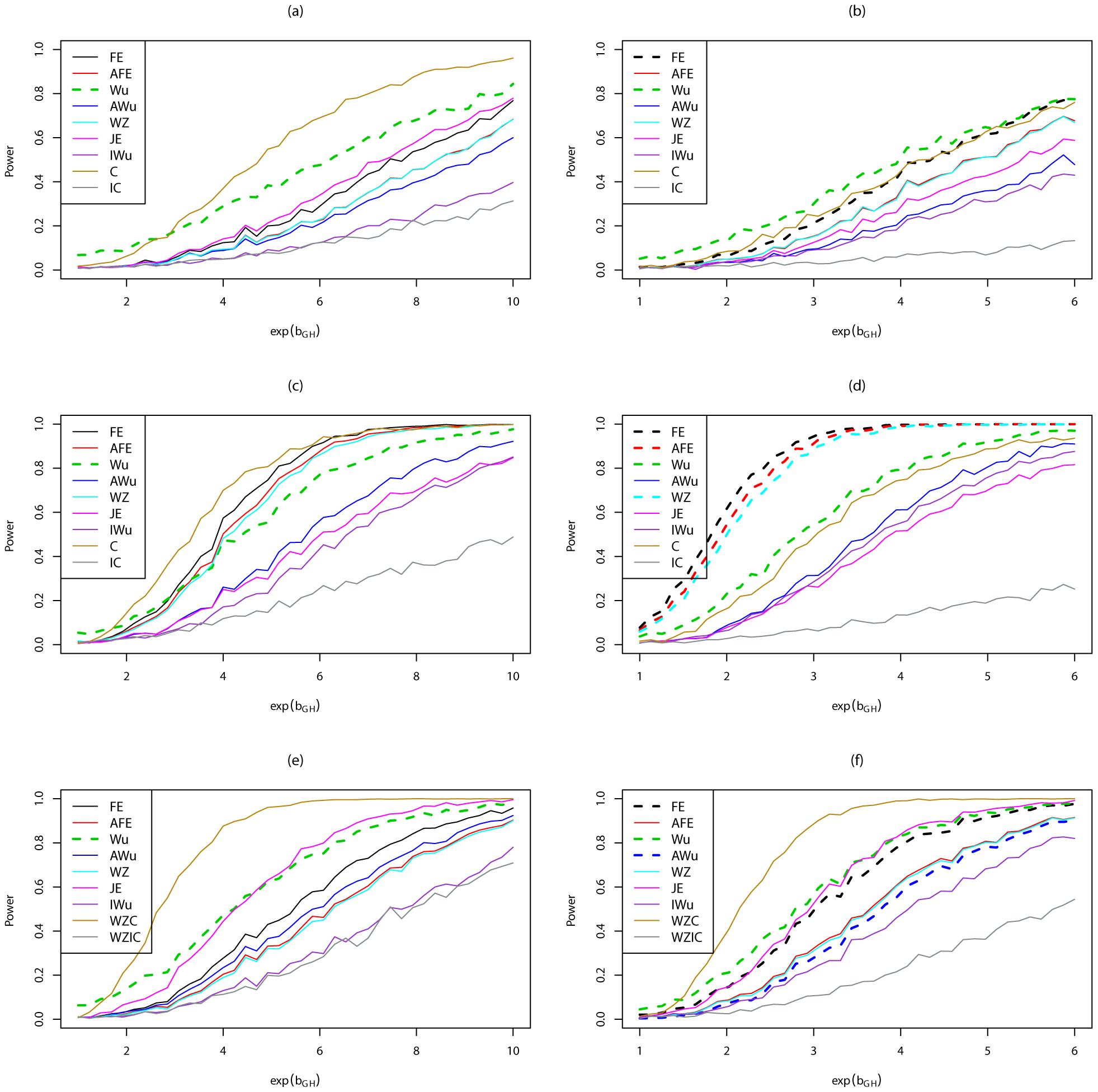 Power curves for Scenario 6 (Recessive  Recessive).