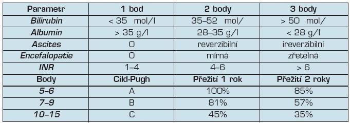 Child-Pughovo skóre