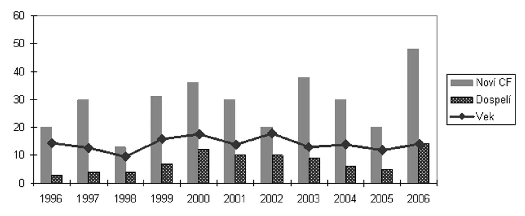 Analýza novo diagnostikovaných pacientov v rokoch 1996–2006. Diagnóza CF bola potvrdená u 292 pacientov, t.j. priemerne 26,5 ročne. Priemerný vek v čase stanovenia diagnózy bol 13,9 roka (prenatálna diagnostika – potvrdenie diagnózy u starého otca dieťaťa s CF s chronickou pankreatitídou a chronickou obštrukčnou bronchopulmonálnou chorobou vo veku 66,1 roka). 84 pacientov (28,7 %) malo pri zistení diagnózy viac ako 18 rokov. Takmer 2-násobný nárast (15 % dospelých pacientov v roku 1996) súvisí s vyššímvýskytomatypických foriemCF s pankreatickou suficienciou a zvyšovaním sa vedomostí o tomto ochorení aj u internistov a pneumológov. Klinické prejavy, ktoré viedli u dospelých pacientov k diagnóze CF, boli predovšetkým chronické respiračné ochorenie (astma, bronchiektázie, CHOPCH, nazálna polypóza), recidivujúca pankreatitída a CBAVD. Skratky: CBAVD – kongenitálna bilaterálna atrézia vas defferens
