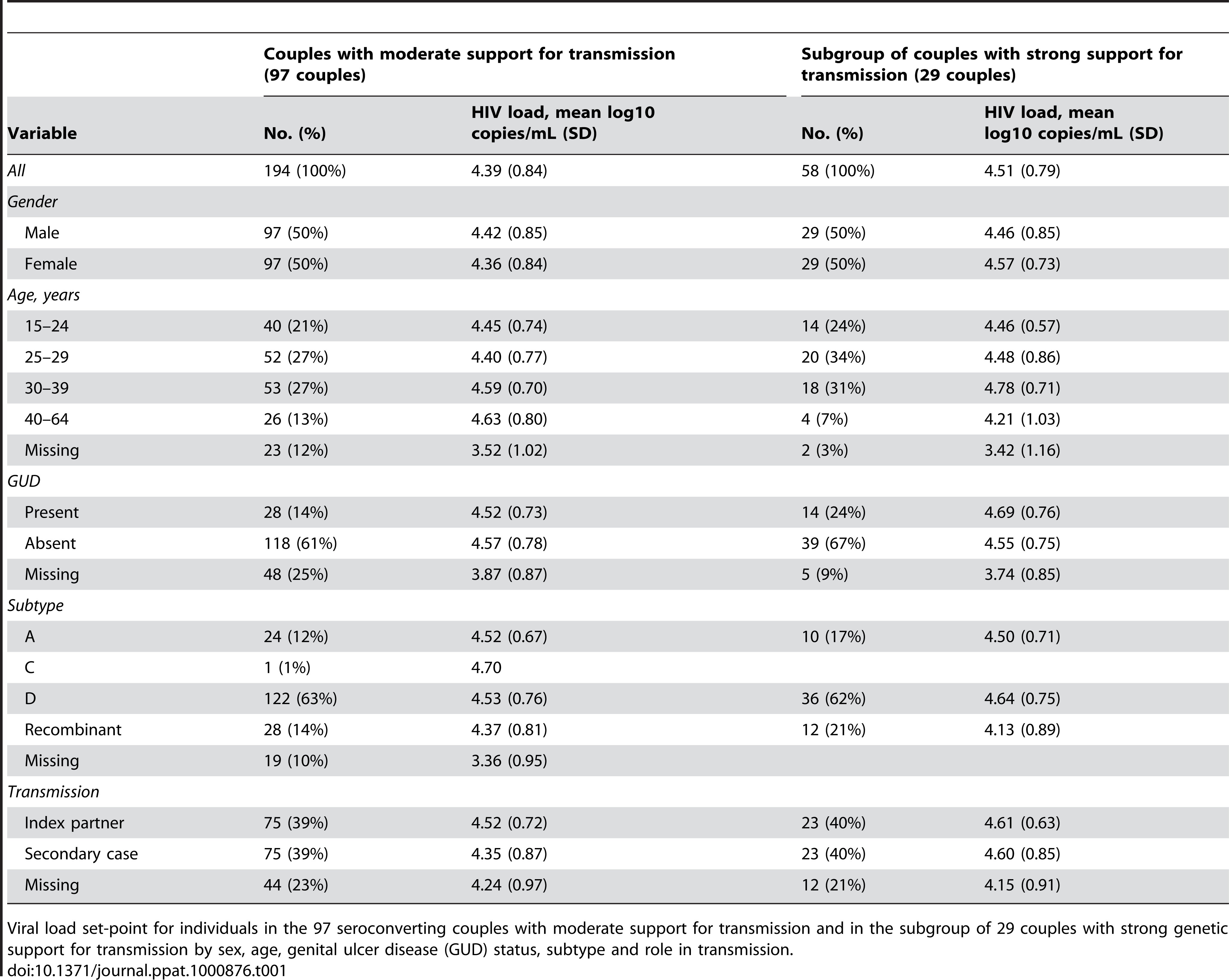 Mean log<sub>10</sub> HIV load set-point.