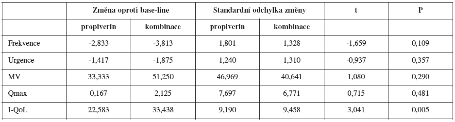 Porovnání rozdílů ve skupinách propiverin a kombinovaná léčba