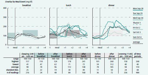 Vyhodnocení dat získaných ze zaslepeného systému monitoringu glykemie