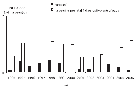 Incidence encefalokély v ČR, 1994 – 2006